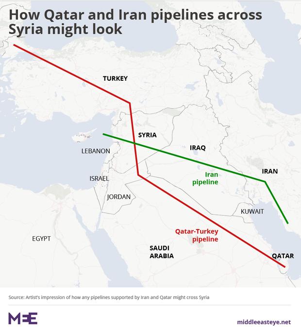 QatarIranSyriaPipelines_02-01